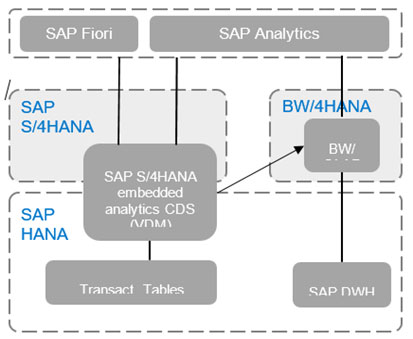 Sapitech | SAP Analytics